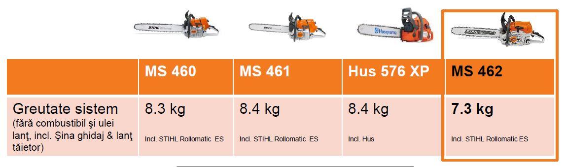 Motofierăstrăul STIHL MS 462 greutate redusa