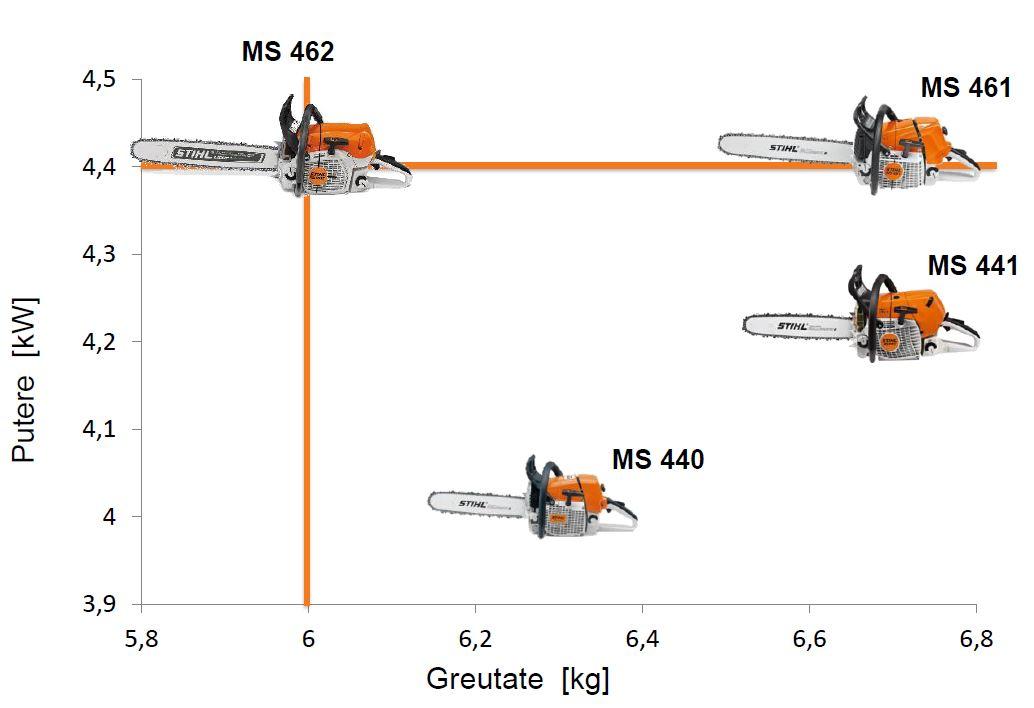 Motofierăstrăul STIHL MS 462 performanta ridicata